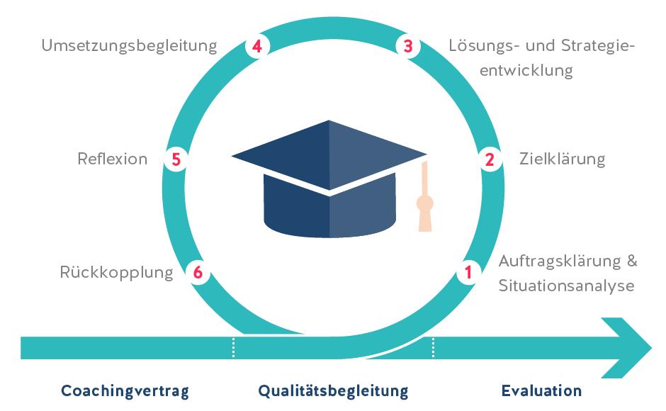 Führungskräftecoaching-Infografik-Prozess